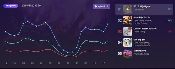 Sau 1 tiếng 43 phút phát hành trên Zing MP3, Bỏ lỡ một người lập tức thống trị top 1 #zingchart real-time